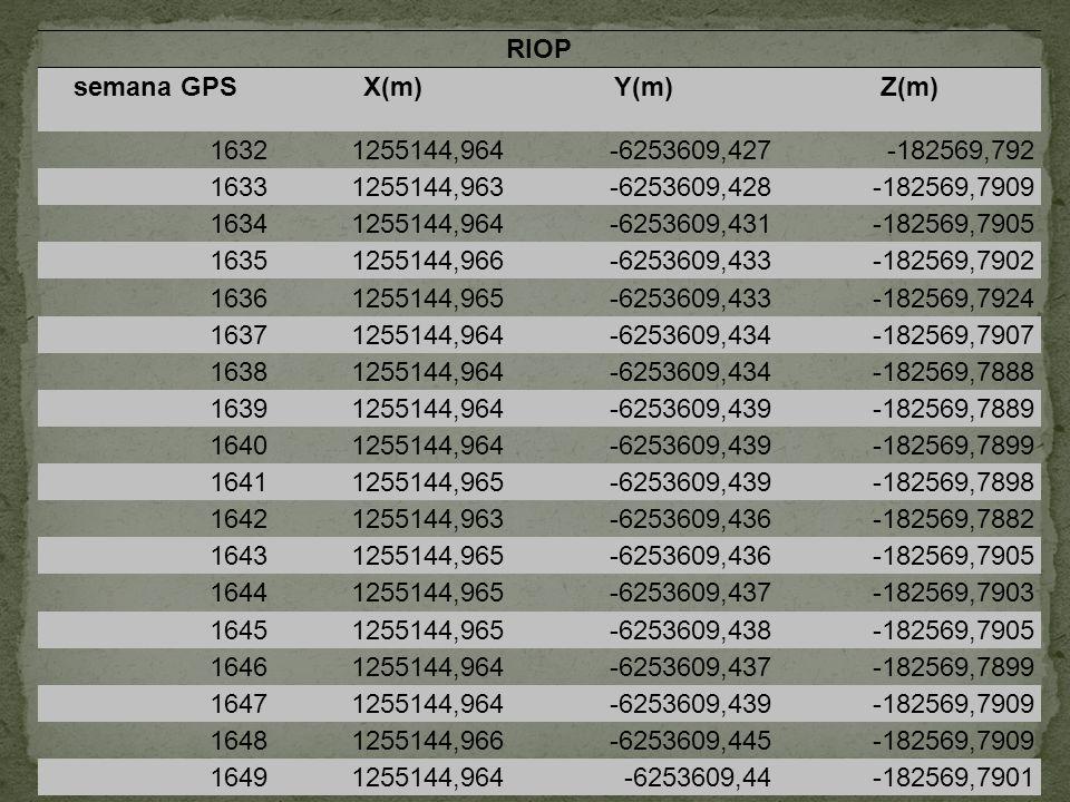 RIOP semana GPSX(m)Y(m)Z(m) 16321255144,964-6253609,427-182569,792 16331255144,963-6253609,428-182569,7909 16341255144,964-6253609,431-182569,7905 163