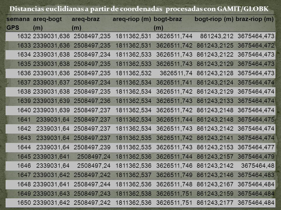 semana GPS areq-bogt (m) areq-braz (m) areq-riop (m) bogt-braz (m) bogt-riop (m)braz-riop (m) 16322339031,6362508497,2351811362,5313626511,744861243,2