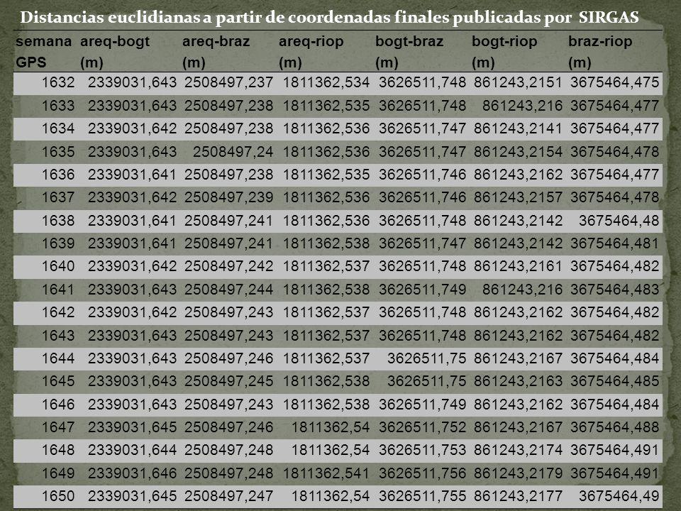 semana GPS areq-bogt (m) areq-braz (m) areq-riop (m) bogt-braz (m) bogt-riop (m) braz-riop (m) 16322339031,6432508497,2371811362,5343626511,748861243,