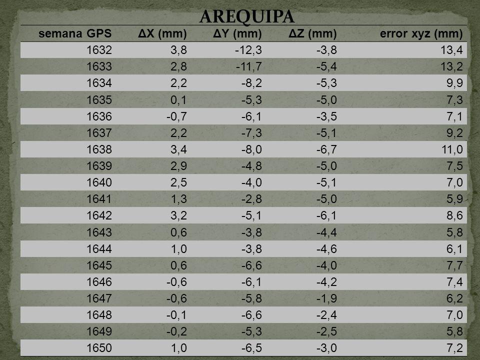 semana GPSΔX (mm)ΔY (mm)ΔZ (mm)error xyz (mm) 16323,8-12,3-3,813,4 16332,8-11,7-5,413,2 16342,2-8,2-5,39,9 16350,1-5,3-5,07,3 1636-0,7-6,1-3,57,1 1637