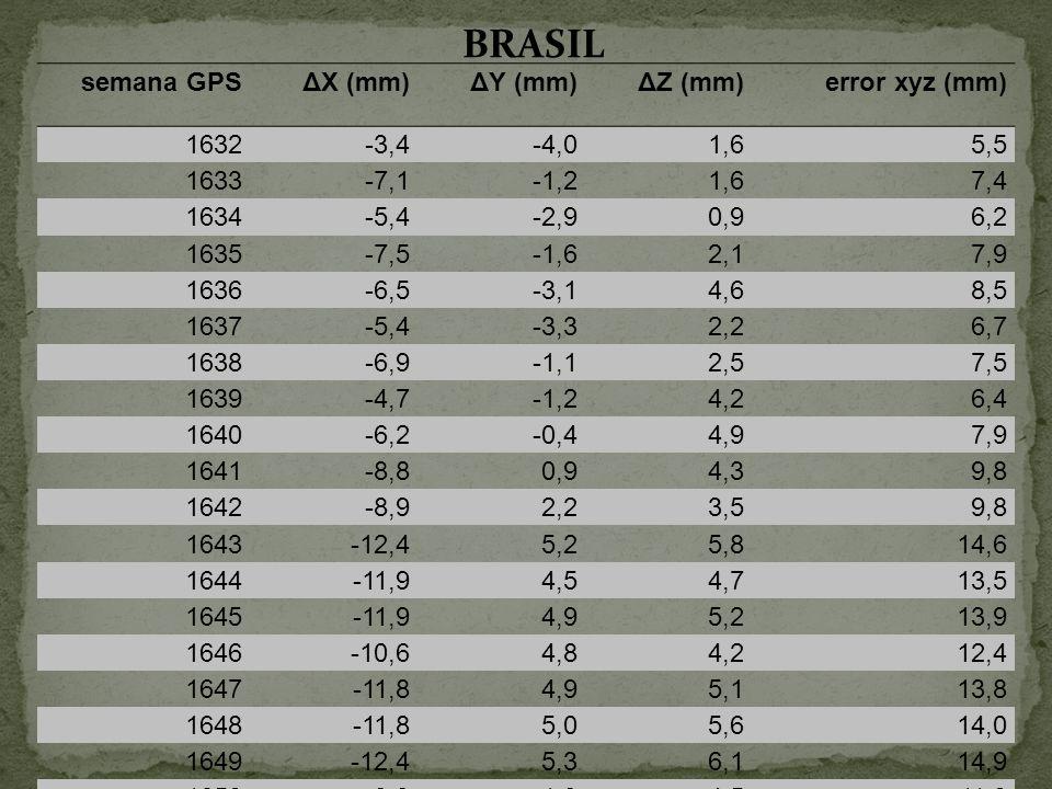 semana GPSΔX (mm)ΔY (mm)ΔZ (mm)error xyz (mm) 1632-3,4-4,01,65,5 1633-7,1-1,21,67,4 1634-5,4-2,90,96,2 1635-7,5-1,62,17,9 1636-6,5-3,14,68,5 1637-5,4-