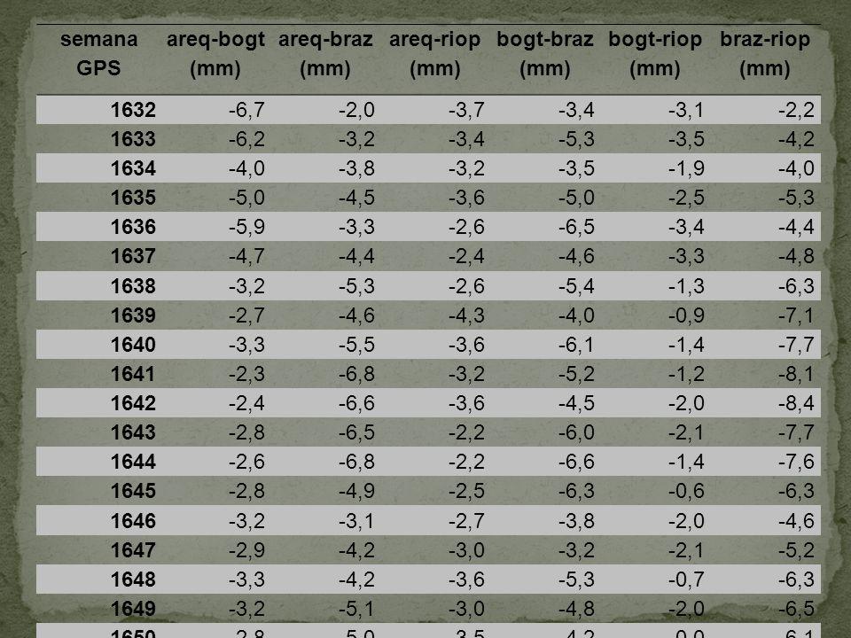 semana GPS areq-bogt (mm) areq-braz (mm) areq-riop (mm) bogt-braz (mm) bogt-riop (mm) braz-riop (mm) 1632-6,7-2,0-3,7-3,4-3,1-2,2 1633-6,2-3,2-3,4-5,3