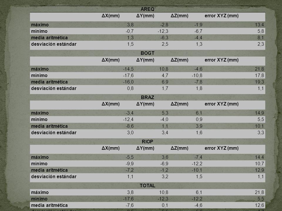 AREQ ΔX(mm)ΔY(mm)ΔZ(mm)error XYZ (mm) máximo3,8-2,8-1,913,4 mínimo-0,7-12,3-6,75,8 media aritmética1,3-6,3-4,48,1 desviación estándar1,52,51,32,3 BOGT