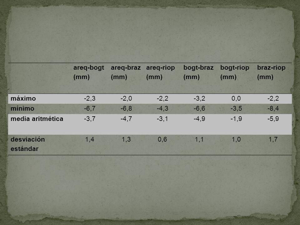 areq-bogt (mm) areq-braz (mm) areq-riop (mm) bogt-braz (mm) bogt-riop (mm) braz-riop (mm) máximo-2,3-2,0-2,2-3,20,0-2,2 mínimo-6,7-6,8-4,3-6,6-3,5-8,4