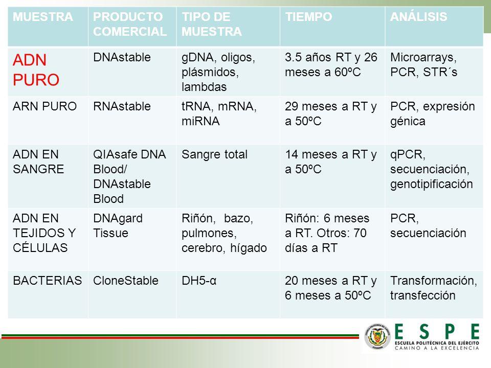 MUESTRAPRODUCTO COMERCIAL TIPO DE MUESTRA TIEMPOANÁLISIS ADN PURO DNAstablegDNA, oligos, plásmidos, lambdas 3.5 años RT y 26 meses a 60ºC Microarrays,