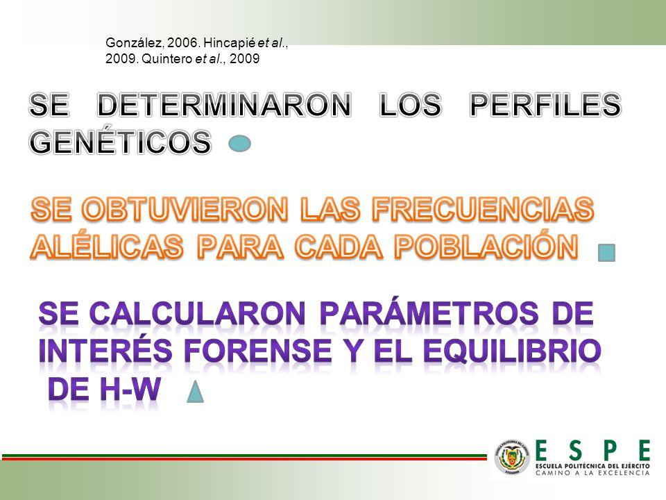 González, 2006. Hincapié et al., 2009. Quintero et al., 2009