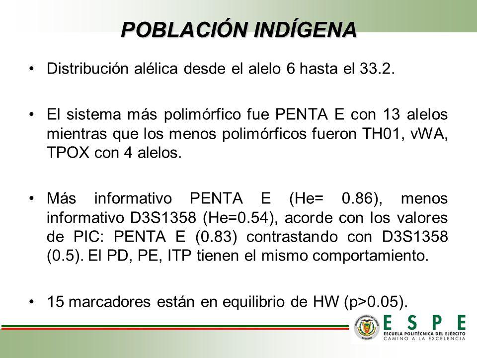 POBLACIÓN INDÍGENA Distribución alélica desde el alelo 6 hasta el 33.2. El sistema más polimórfico fue PENTA E con 13 alelos mientras que los menos po