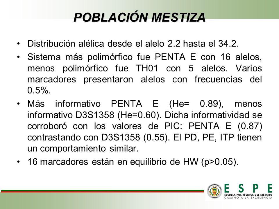 POBLACIÓN MESTIZA Distribución alélica desde el alelo 2.2 hasta el 34.2. Sistema más polimórfico fue PENTA E con 16 alelos, menos polimórfico fue TH01