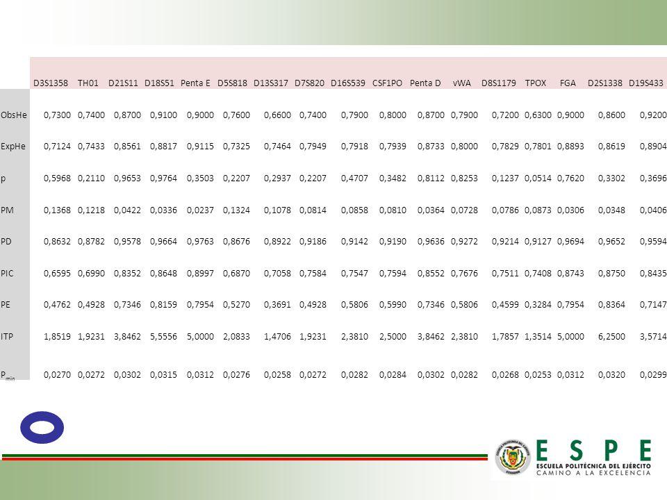 D3S1358TH01D21S11D18S51Penta ED5S818D13S317D7S820D16S539CSF1POPenta DvWAD8S1179TPOXFGAD2S1338D19S433 ObsHe0,73000,74000,87000,91000,90000,76000,66000,