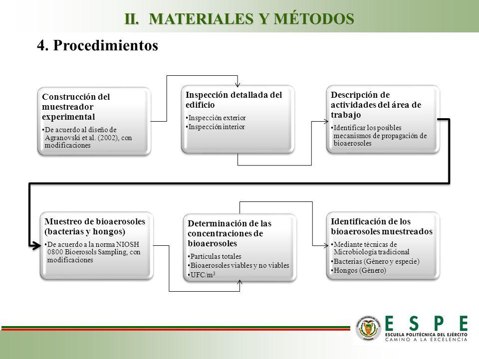 4. Procedimientos Construcción del muestreador experimental De acuerdo al diseño de Agranovski et al. (2002), con modificaciones Inspección detallada
