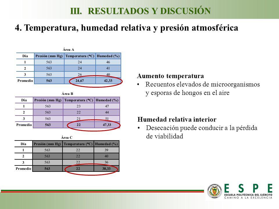 4. Temperatura, humedad relativa y presión atmosférica Aumento temperatura Recuentos elevados de microorganismos y esporas de hongos en el aire Humeda