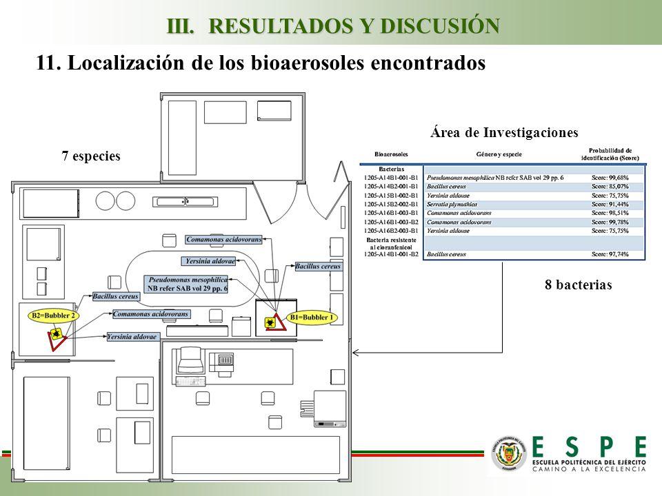 11.Localización de los bioaerosoles encontrados Área de Investigaciones III.