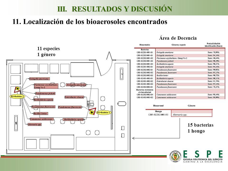 11.Localización de los bioaerosoles encontrados Área de Docencia III.