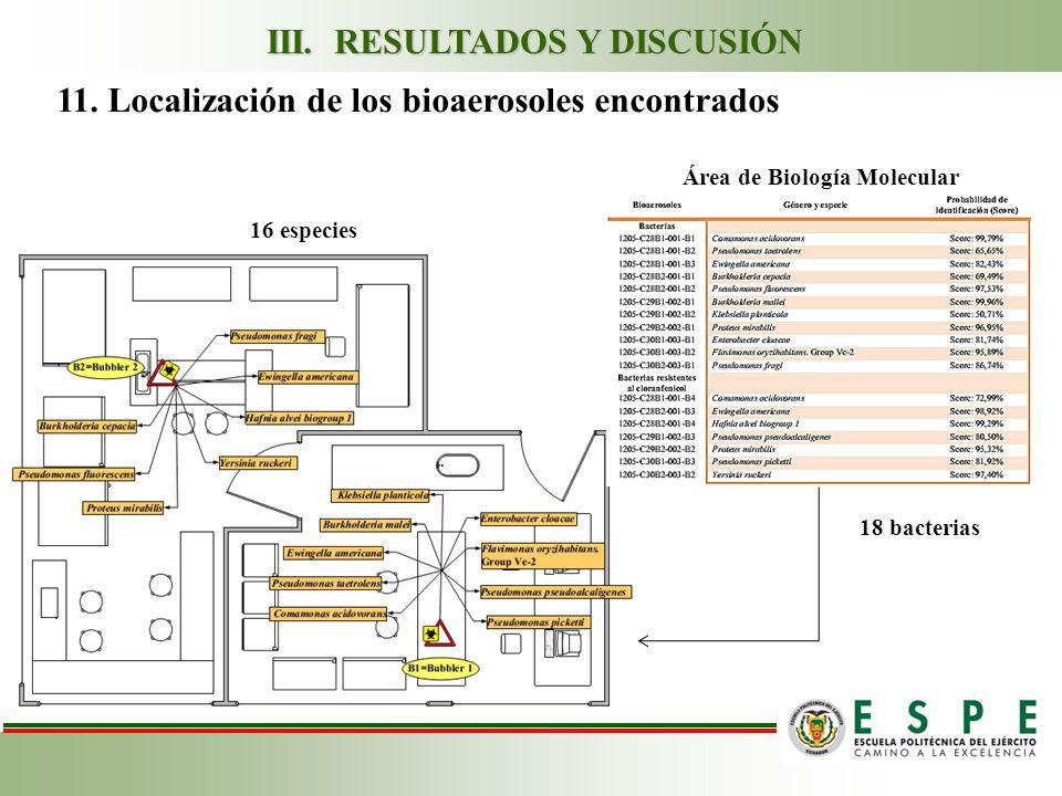 11.Localización de los bioaerosoles encontrados Área de Biología Molecular III.
