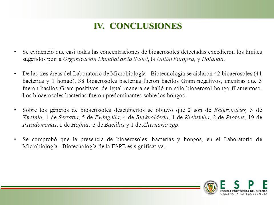 Se evidenció que casi todas las concentraciones de bioaerosoles detectadas excedieron los límites sugeridos por la Organización Mundial de la Salud, la Unión Europea, y Holanda.