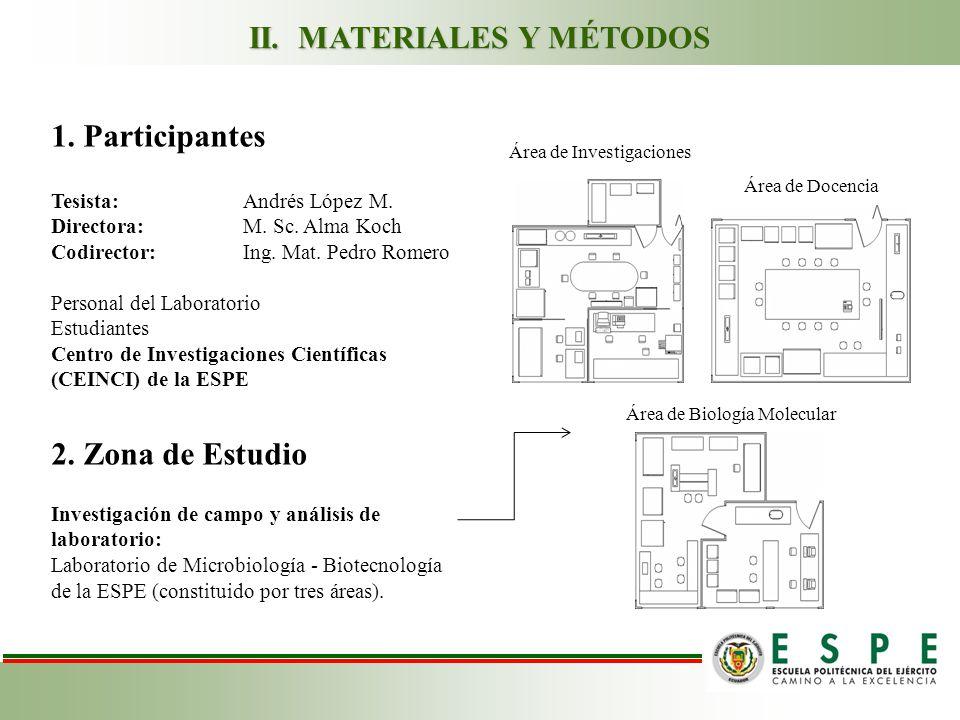 II.MATERIALES Y MÉTODOS 1. Participantes Tesista: Andrés López M.