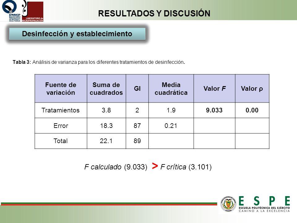 RESULTADOS Y DISCUSIÓN Tabla 3: Análisis de varianza para los diferentes tratamientos de desinfección. Fuente de variación Suma de cuadrados Gl Media
