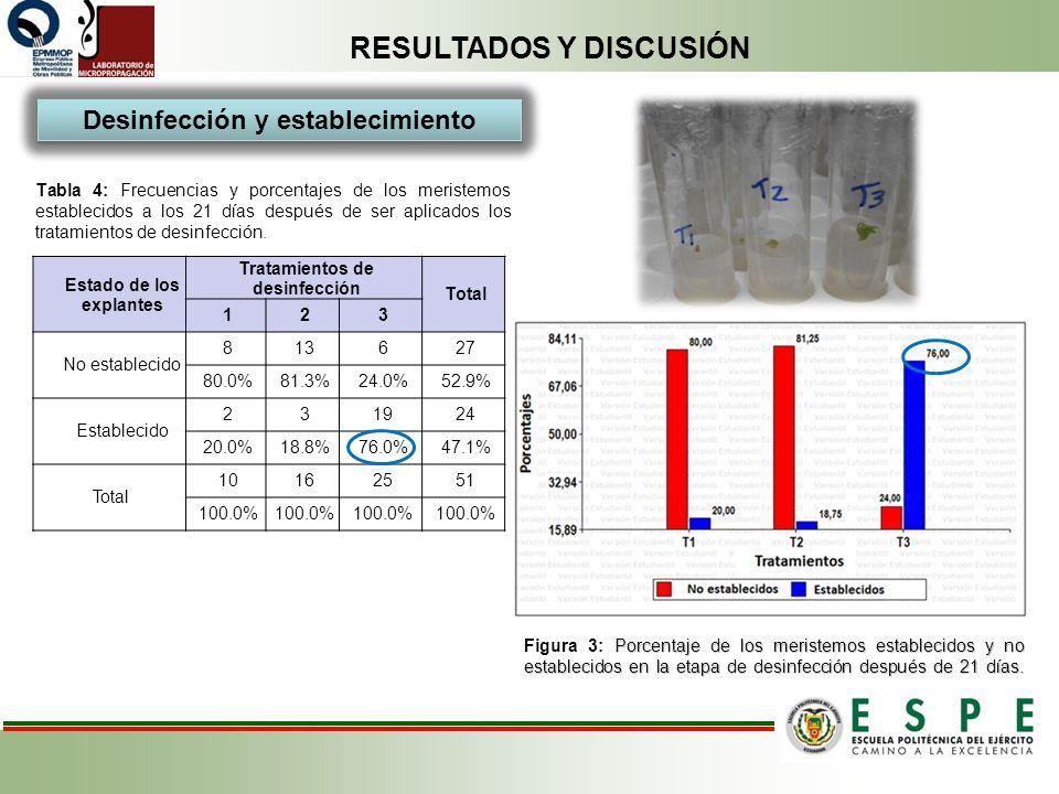 RESULTADOS Y DISCUSIÓN Tabla 4: Frecuencias y porcentajes de los meristemos establecidos a los 21 días después de ser aplicados los tratamientos de de
