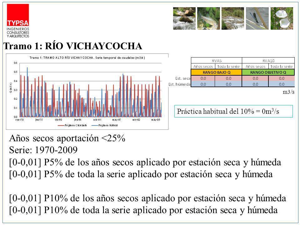 m3/s Años secos aportación <25% Serie: 1970-2009 [0-0,01] P5% de los años secos aplicado por estación seca y húmeda [0-0,01] P5% de toda la serie aplicado por estación seca y húmeda [0-0,01] P10% de los años secos aplicado por estación seca y húmeda [0-0,01] P10% de toda la serie aplicado por estación seca y húmeda Tramo 1: RÍO VICHAYCOCHA Práctica habitual del 10% = 0m 3 /s