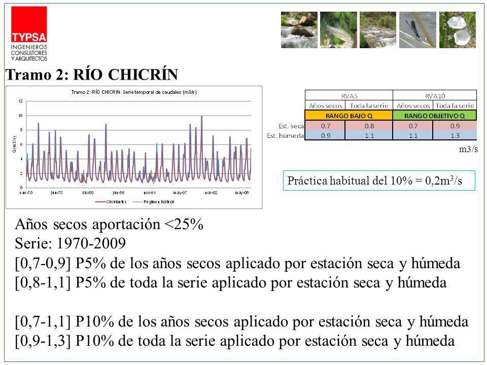 m3/s Años secos aportación <25% Serie: 1970-2009 [0,7-0,9] P5% de los años secos aplicado por estación seca y húmeda [0,8-1,1] P5% de toda la serie aplicado por estación seca y húmeda [0,7-1,1] P10% de los años secos aplicado por estación seca y húmeda [0,9-1,3] P10% de toda la serie aplicado por estación seca y húmeda Tramo 2: RÍO CHICRÍN Práctica habitual del 10% = 0,2m 3 /s