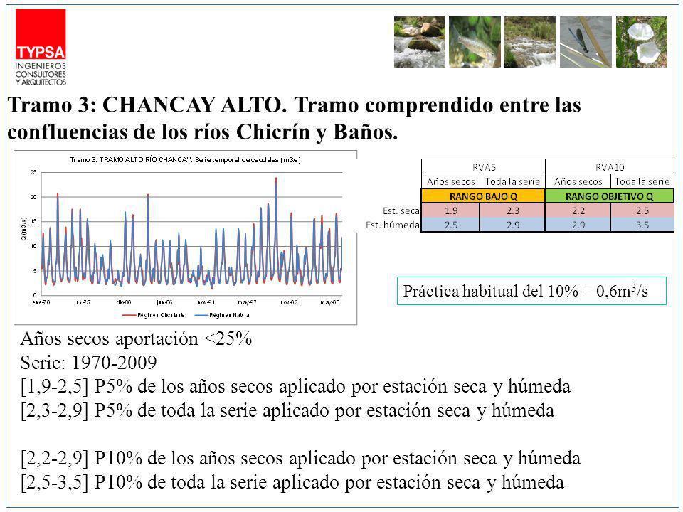 m3/s Años secos aportación <25% Serie: 1970-2009 [1,9-2,5] P5% de los años secos aplicado por estación seca y húmeda [2,3-2,9] P5% de toda la serie aplicado por estación seca y húmeda [2,2-2,9] P10% de los años secos aplicado por estación seca y húmeda [2,5-3,5] P10% de toda la serie aplicado por estación seca y húmeda Tramo 3: CHANCAY ALTO.