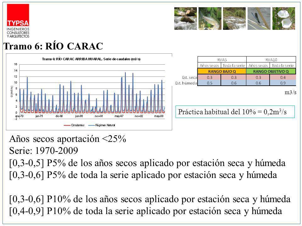 m3/s Años secos aportación <25% Serie: 1970-2009 [0,3-0,5] P5% de los años secos aplicado por estación seca y húmeda [0,3-0,6] P5% de toda la serie aplicado por estación seca y húmeda [0,3-0,6] P10% de los años secos aplicado por estación seca y húmeda [0,4-0,9] P10% de toda la serie aplicado por estación seca y húmeda Tramo 6: RÍO CARAC Práctica habitual del 10% = 0,2m 3 /s