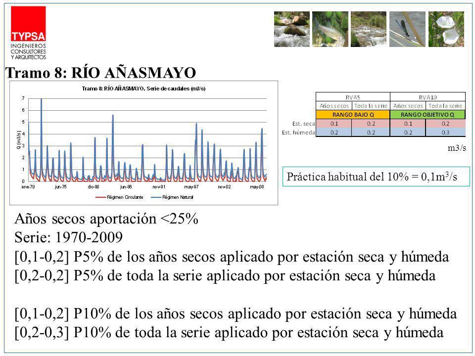 m3/s Años secos aportación <25% Serie: 1970-2009 [0,1-0,2] P5% de los años secos aplicado por estación seca y húmeda [0,2-0,2] P5% de toda la serie aplicado por estación seca y húmeda [0,1-0,2] P10% de los años secos aplicado por estación seca y húmeda [0,2-0,3] P10% de toda la serie aplicado por estación seca y húmeda Tramo 8: RÍO AÑASMAYO Práctica habitual del 10% = 0,1m 3 /s