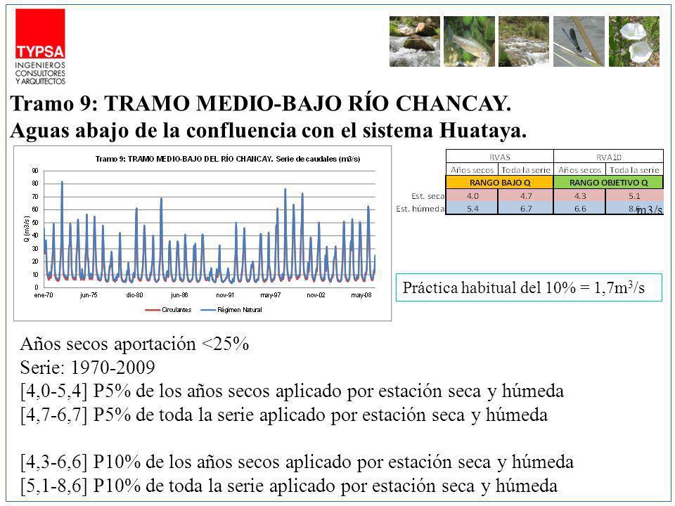 m3/s Años secos aportación <25% Serie: 1970-2009 [4,0-5,4] P5% de los años secos aplicado por estación seca y húmeda [4,7-6,7] P5% de toda la serie aplicado por estación seca y húmeda [4,3-6,6] P10% de los años secos aplicado por estación seca y húmeda [5,1-8,6] P10% de toda la serie aplicado por estación seca y húmeda Tramo 9: TRAMO MEDIO-BAJO RÍO CHANCAY.
