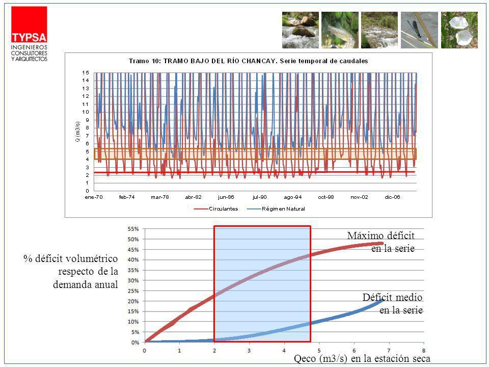 % déficit volumétrico respecto de la demanda anual Qeco (m3/s) en la estación seca Máximo déficit en la serie Déficit medio en la serie