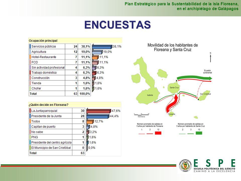 ENCUESTAS Plan Estratégico para la Sustentabilidad de la isla Floreana, en el archipiélago de Galápagos