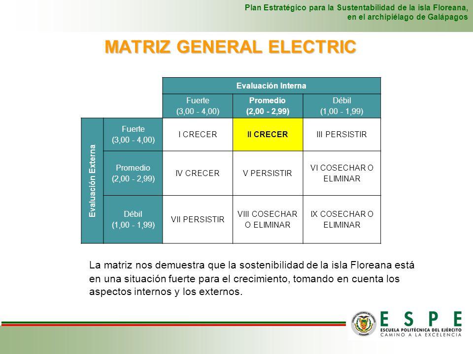 MATRIZ GENERAL ELECTRIC Plan Estratégico para la Sustentabilidad de la isla Floreana, en el archipiélago de Galápagos Evaluación Interna Fuerte (3,00
