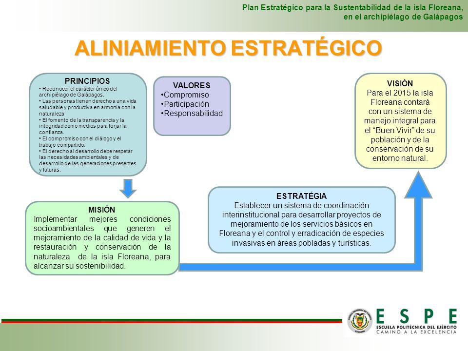 PERSPECTIVA CLIENTE PERSPECTIVA FINANCIERA PERSPECTIVA PROCESOS INTERNOS PERSPECTIVA APRENDIZAJE Y CONOCIMIENTOS ALINIAMIENTO ESTRATÉGICO Plan Estratégico para la Sustentabilidad de la isla Floreana, en el archipiélago de Galápagos Ejecución de un plan de capacitación para la población de Floreana Estructurar un sistema de coordinación y planificación interinstitucional para la sostenibilidad de la isla Floreana Establecimiento de un sistema integrado de control; migratorio, turístico y cuarentenario para la isla Incrementar la productividad financiera Buscar nuevos aliados estratégicos y voluntarios Mejoramiento de la provisión de agua potable y alcantarillado Establecer servicio de transporte marítimo interislas Desarrollar plan de restauración y protección ambiental Implementar condiciones socioambientales que generen el mejoramiento de la calidad de vida y la restauración y conservación de la naturaleza de la isla Floreana, para alcanzar su sostenibilidad.