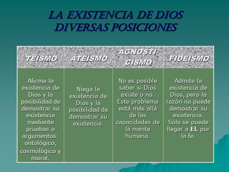 LA EXISTENCIA DE DIOS DIVERSAS POSICIONES TEISMOATEISMOAGNOSTI-CISMOFIDEISMO Afirma la existencia de Dios y la posibilidad de demostrar su existencia