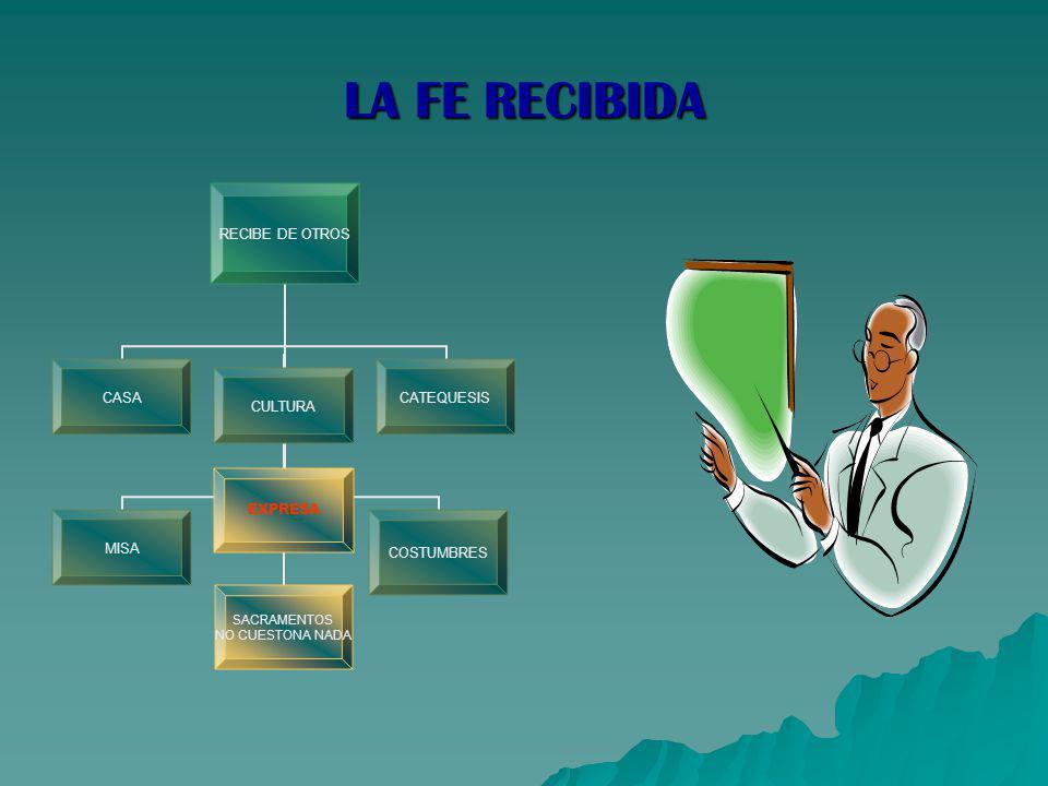 LA FE RECIBIDA RECIBE DE OTROS CASAMISACULTURA EXPRESA SACRAMENTOS NO CUESTONA NADA CATEQUESISCOSTUMBRES