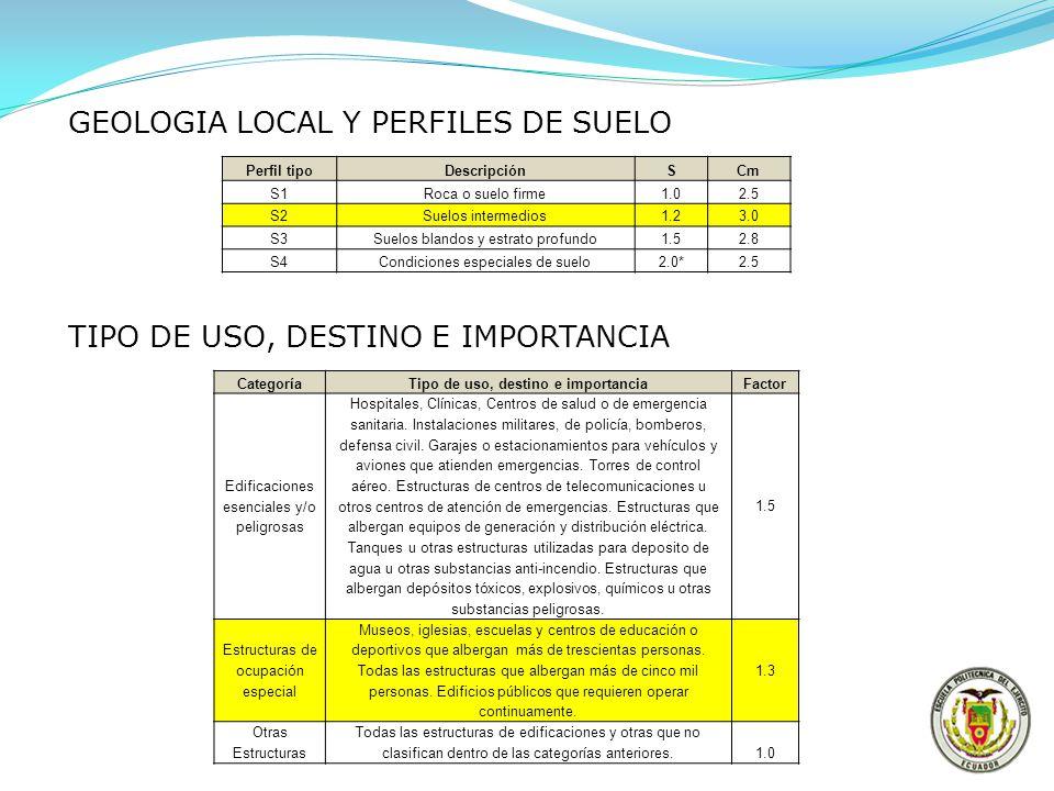 GEOLOGIA LOCAL Y PERFILES DE SUELO Perfil tipoDescripciónSCm S1Roca o suelo firme1.02.5 S2Suelos intermedios1.23.0 S3Suelos blandos y estrato profundo