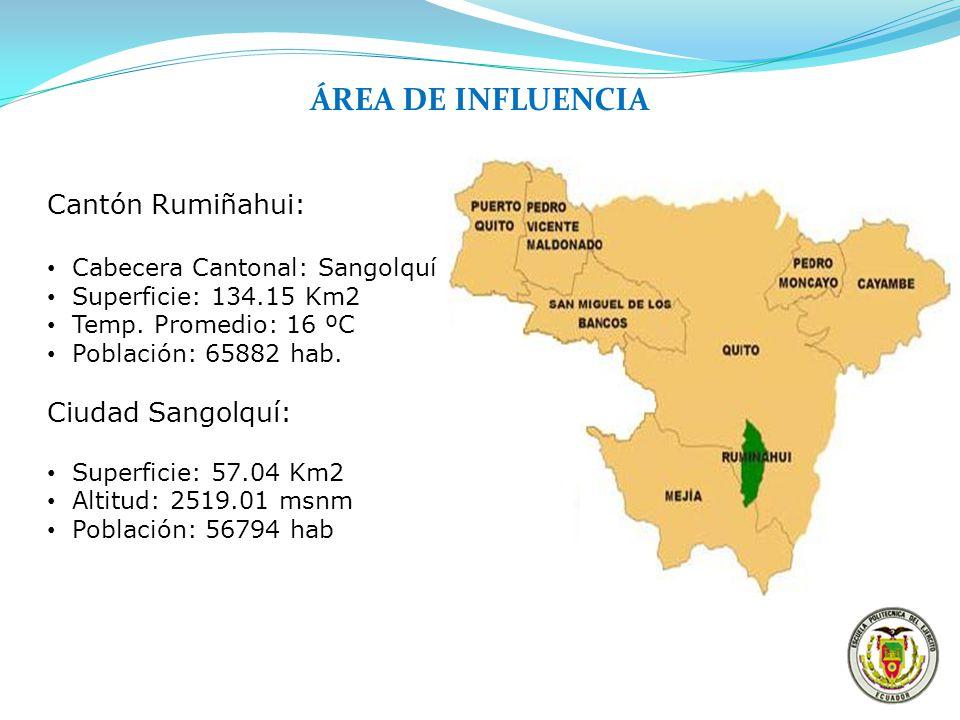 ÁREA DE INFLUENCIA Cantón Rumiñahui: Cabecera Cantonal: Sangolquí Superficie: 134.15 Km2 Temp. Promedio: 16 ºC Población: 65882 hab. Ciudad Sangolquí: