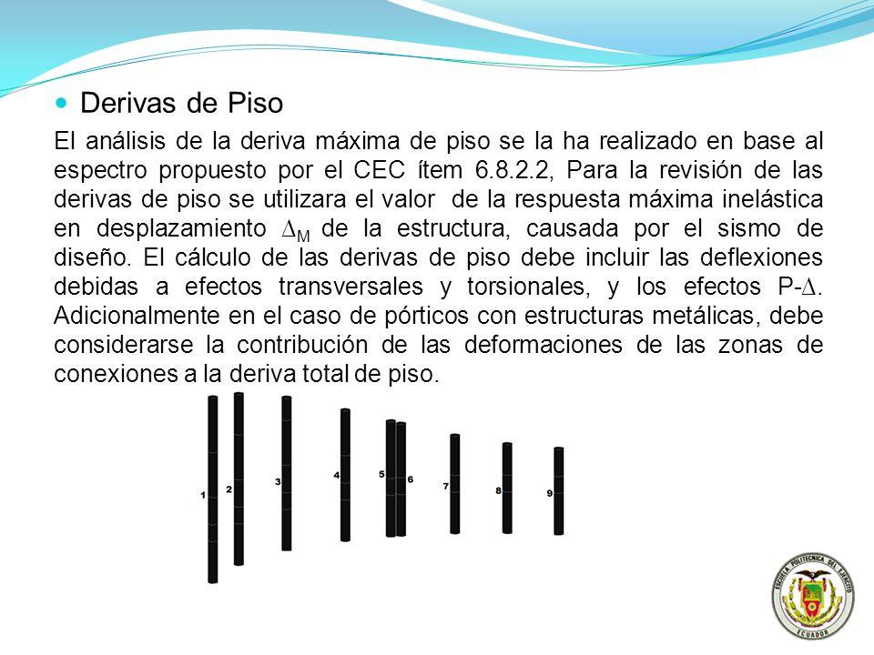 Derivas de Piso El análisis de la deriva máxima de piso se la ha realizado en base al espectro propuesto por el CEC ítem 6.8.2.2, Para la revisión de