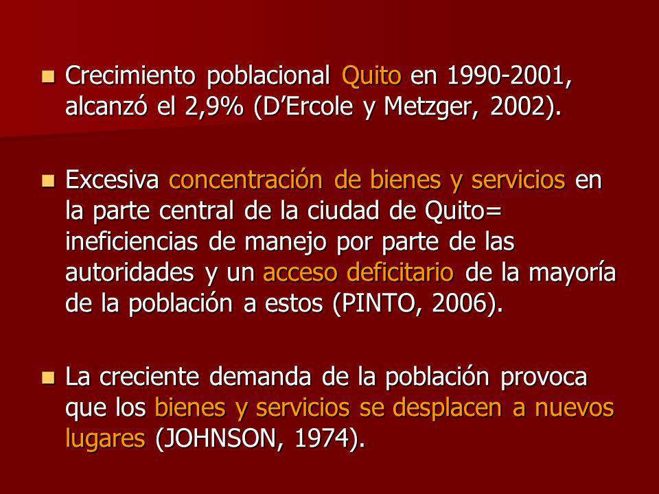 Crecimiento poblacional Quito en 1990-2001, alcanzó el 2,9% (DErcole y Metzger, 2002).