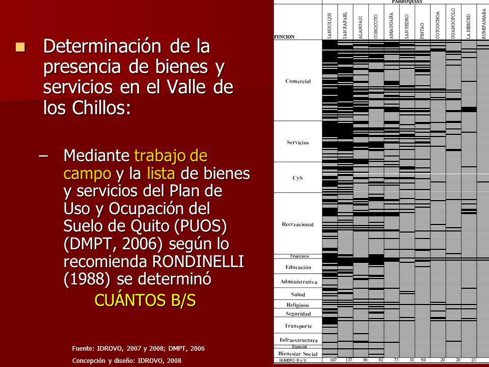 Determinación de la presencia de bienes y servicios en el Valle de los Chillos: Determinación de la presencia de bienes y servicios en el Valle de los Chillos: –Mediante trabajo de campo y la lista de bienes y servicios del Plan de Uso y Ocupación del Suelo de Quito (PUOS) (DMPT, 2006) según lo recomienda RONDINELLI (1988) se determinó CUÁNTOS B/S Fuente: IDROVO, 2007 y 2008; DMPT, 2006 Concepción y diseño: IDROVO, 2008