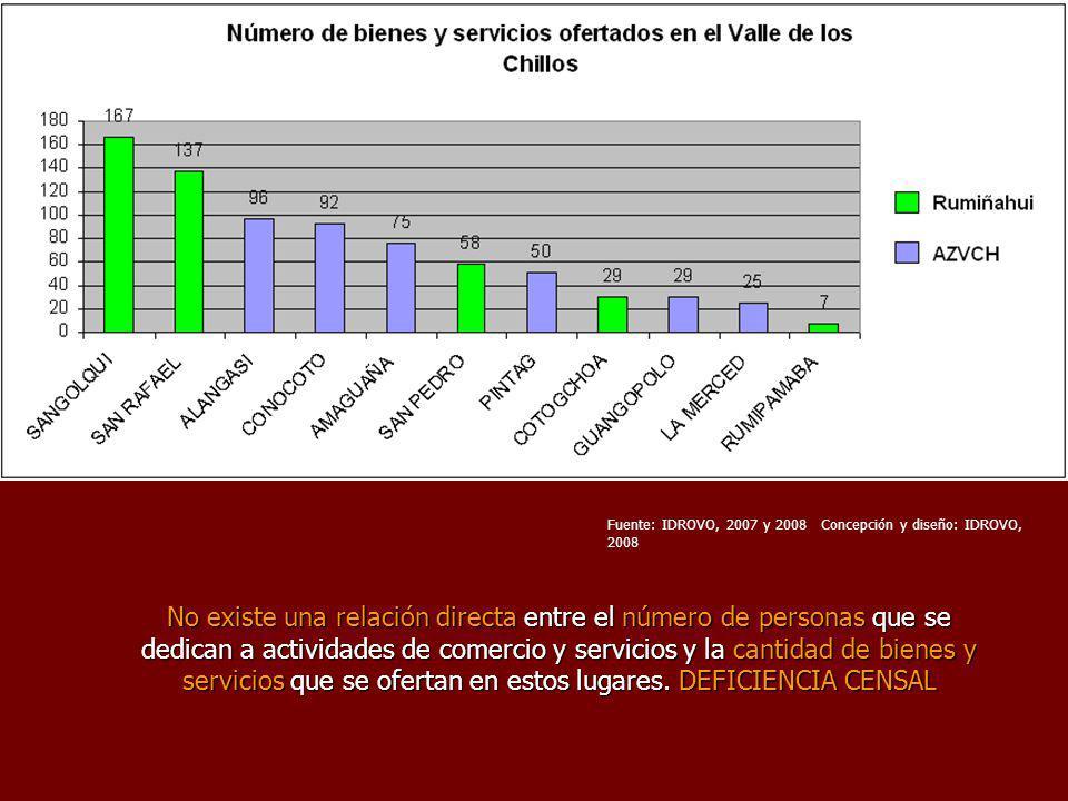 Fuente: IDROVO, 2007 y 2008Concepción y diseño: IDROVO, 2008 No existe una relación directa entre el número de personas que se dedican a actividades de comercio y servicios y la cantidad de bienes y servicios que se ofertan en estos lugares.