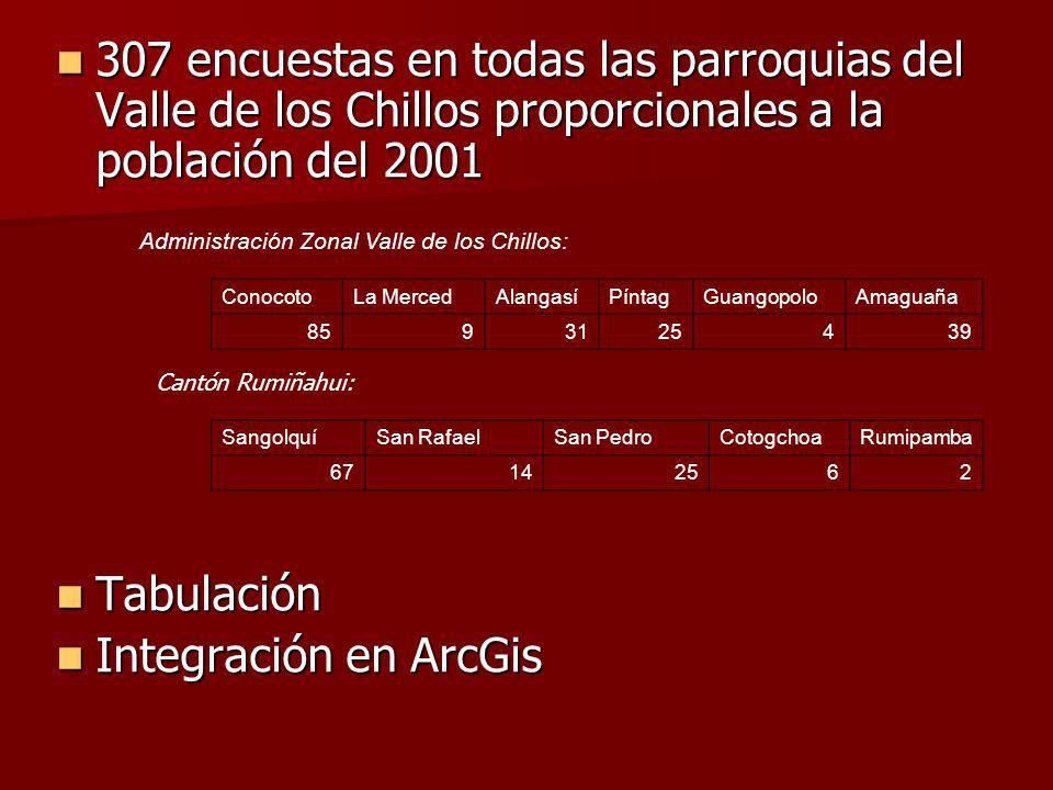 307 encuestas en todas las parroquias del Valle de los Chillos proporcionales a la población del 2001 307 encuestas en todas las parroquias del Valle de los Chillos proporcionales a la población del 2001 Tabulación Tabulación Integración en ArcGis Integración en ArcGis Administración Zonal Valle de los Chillos: ConocotoLa MercedAlangasíPíntagGuangopoloAmaguaña 8593125439 Cantón Rumiñahui: SangolquíSan RafaelSan PedroCotogchoaRumipamba 67142562