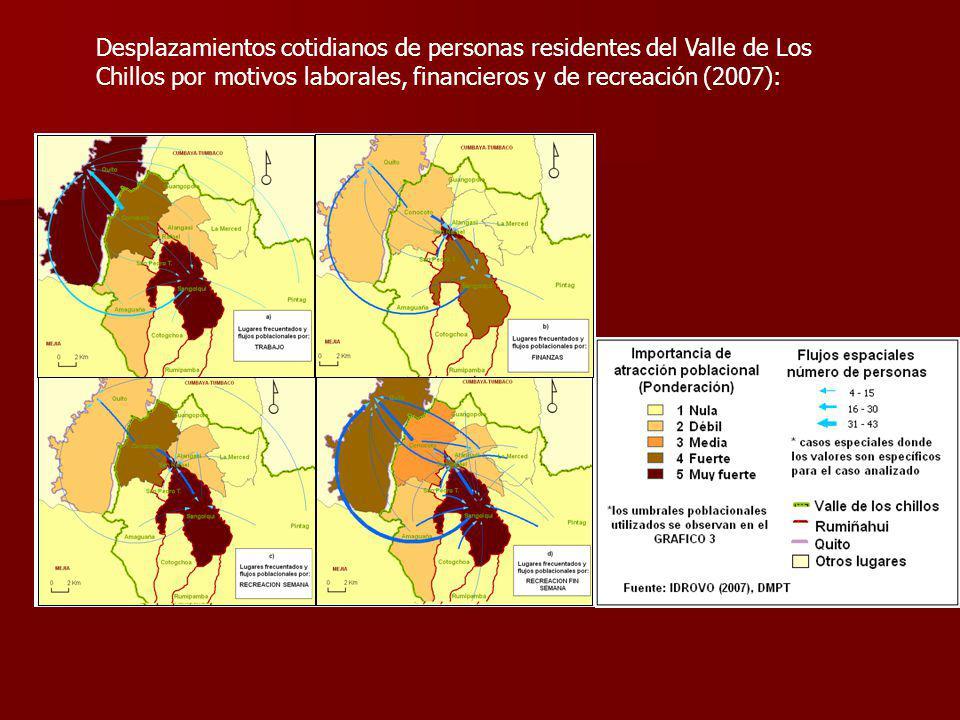 Desplazamientos cotidianos de personas residentes del Valle de Los Chillos por motivos laborales, financieros y de recreación (2007):