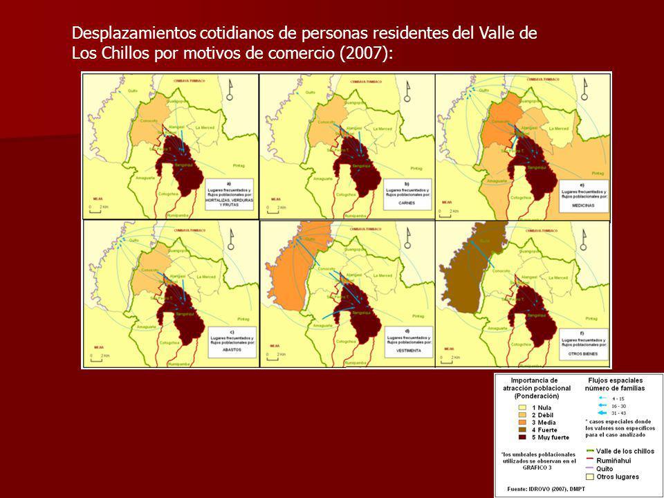 Desplazamientos cotidianos de personas residentes del Valle de Los Chillos por motivos de comercio (2007):