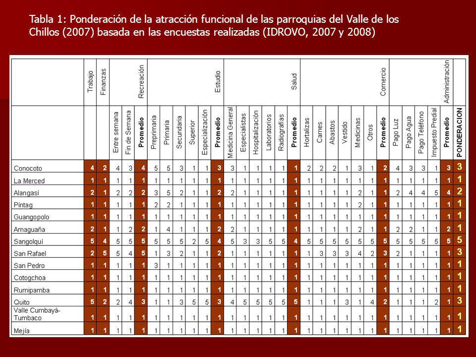Tabla 1: Ponderación de la atracción funcional de las parroquias del Valle de los Chillos (2007) basada en las encuestas realizadas (IDROVO, 2007 y 2008)