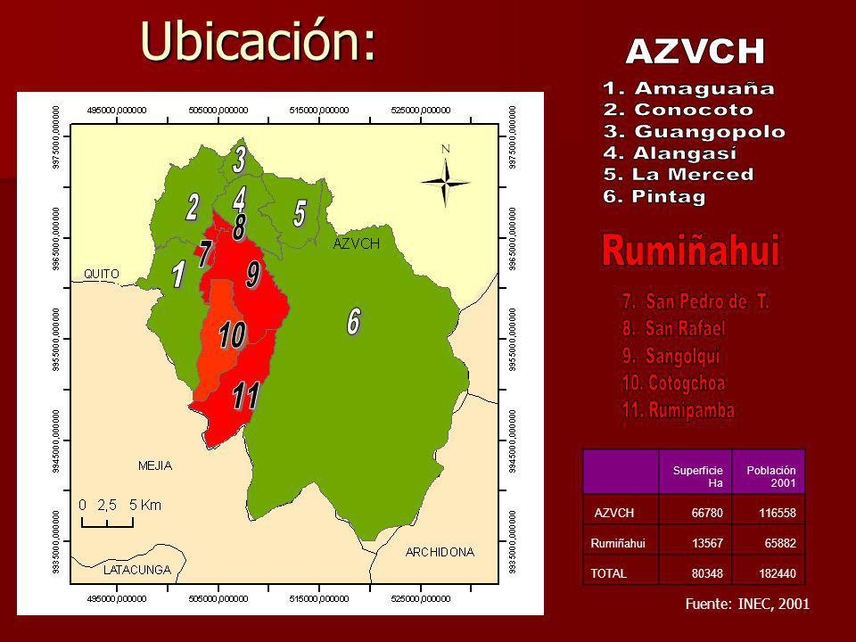 Ubicación: Superficie Ha Población 2001 AZVCH66780116558 Rumiñahui1356765882 TOTAL80348182440 Fuente: INEC, 2001