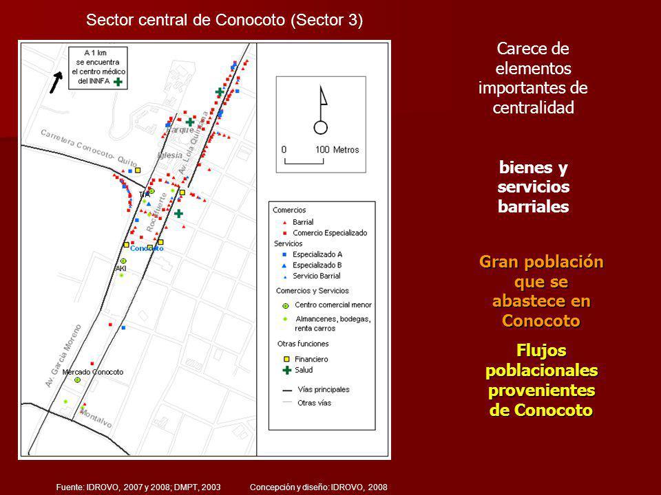 Sector central de Conocoto (Sector 3) Fuente: IDROVO, 2007 y 2008; DMPT, 2003 Concepción y diseño: IDROVO, 2008 Carece de elementos importantes de centralidad bienes y servicios barriales Gran población que se abastece en Conocoto Flujos poblacionales provenientes de Conocoto