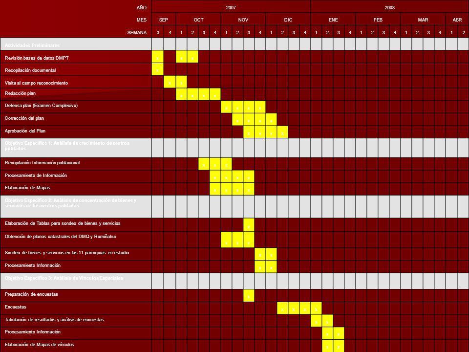 AÑO20072008 MESSEPOCTNOVDICENEFEBMARABR SEMANA3412341234123412341234123412 Actividades Preliminares Revisión bases de datos DMPTx xx Recopilación documentalx Visita al campo reconocimiento xx Redacción plan xxxx Defensa plan (Examen Complexivo) xxxx Corrección del plan xxxx Aprobación del Plan xxxx Objetivo Específico 1: Análisis de crecimiento de centros poblados Recopilación Información poblacional xxx Procesamiento de Información xxxx Elaboración de Mapas xxxx Objetivo Específico 2: Análisis de concentración de bienes y servicios de los centros poblados Elaboración de Tablas para sondeo de bienes y servicios x Obtención de planos catastrales del DMQ y Rumiñahui xxx Sondeo de bienes y servicios en las 11 parroquias en estudio xx Procesamiento Información xx Objetivo Específico 3: Análisis de Vínculos Espaciales Preparación de encuestas x Encuestas xxxx Tabulación de resultados y análisis de encuestas xx Procesamiento Información xx Elaboración de Mapas de vínculos xx