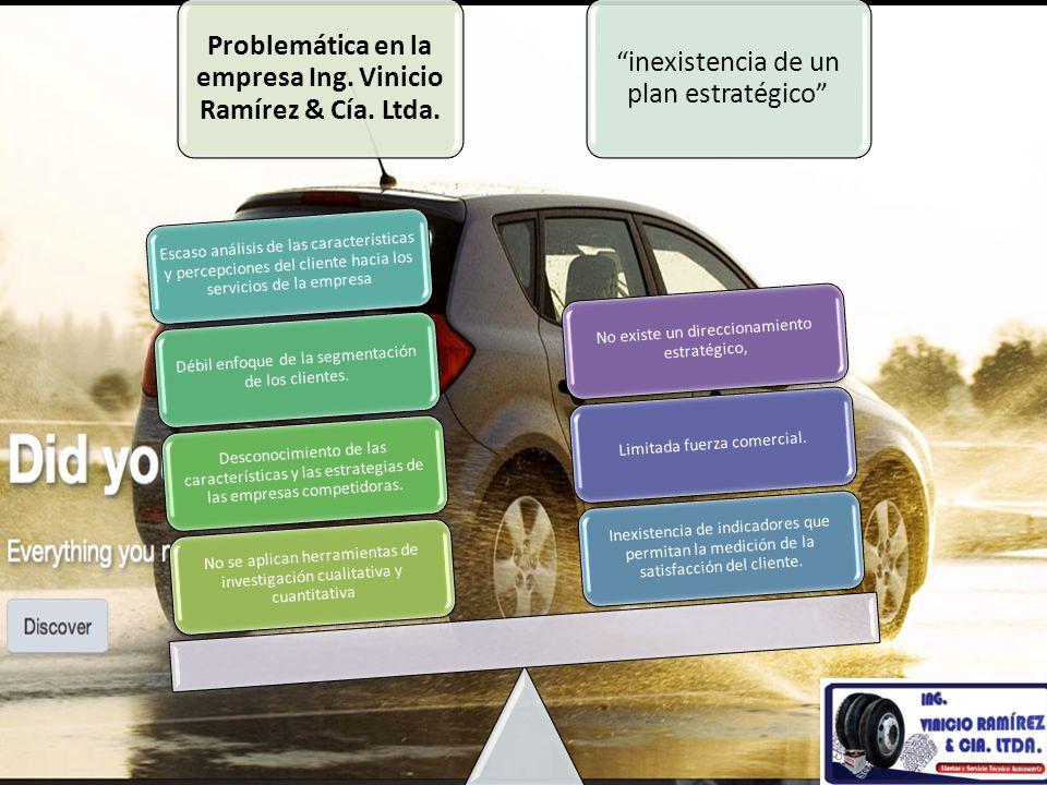 Problemática en la empresa Ing. Vinicio Ramírez & Cía. Ltda. inexistencia de un plan estratégico No se aplican herramientas de investigación cualitati