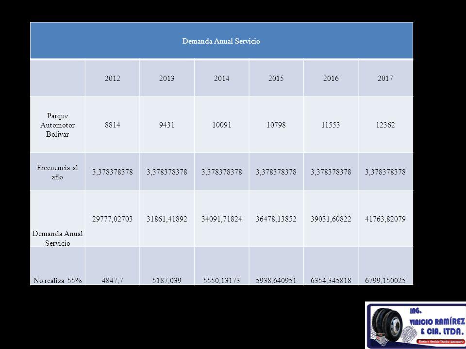 Demanda Anual Servicio 201220132014201520162017 Parque Automotor Bolívar 8814943110091107981155312362 Frecuencia al año 3,378378378 Demanda Anual Serv