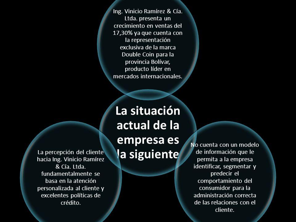 La situación actual de la empresa es la siguiente Ing. Vinicio Ramírez & Cía. Ltda. presenta un crecimiento en ventas del 17,30% ya que cuenta con la